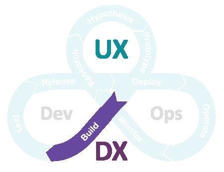 uxdx-model-build.png