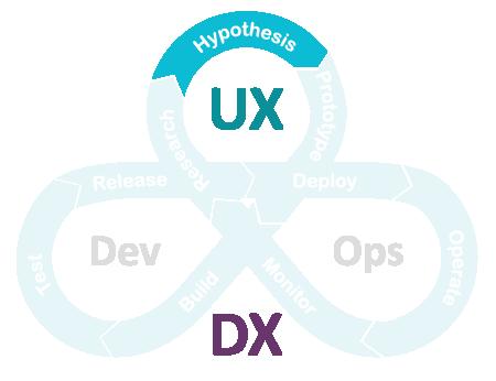 UXDX Model: Hypothesis