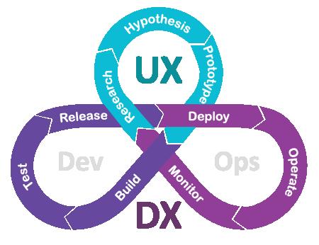 UXDX Model