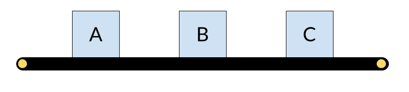 An assembly line with three stages - A, B and C