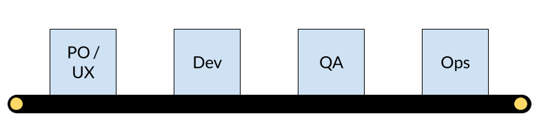 An assembly line with product -> dev -> qa - > ops